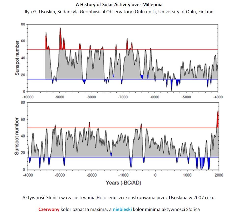 raport-klimatyczny-wykres.jpg